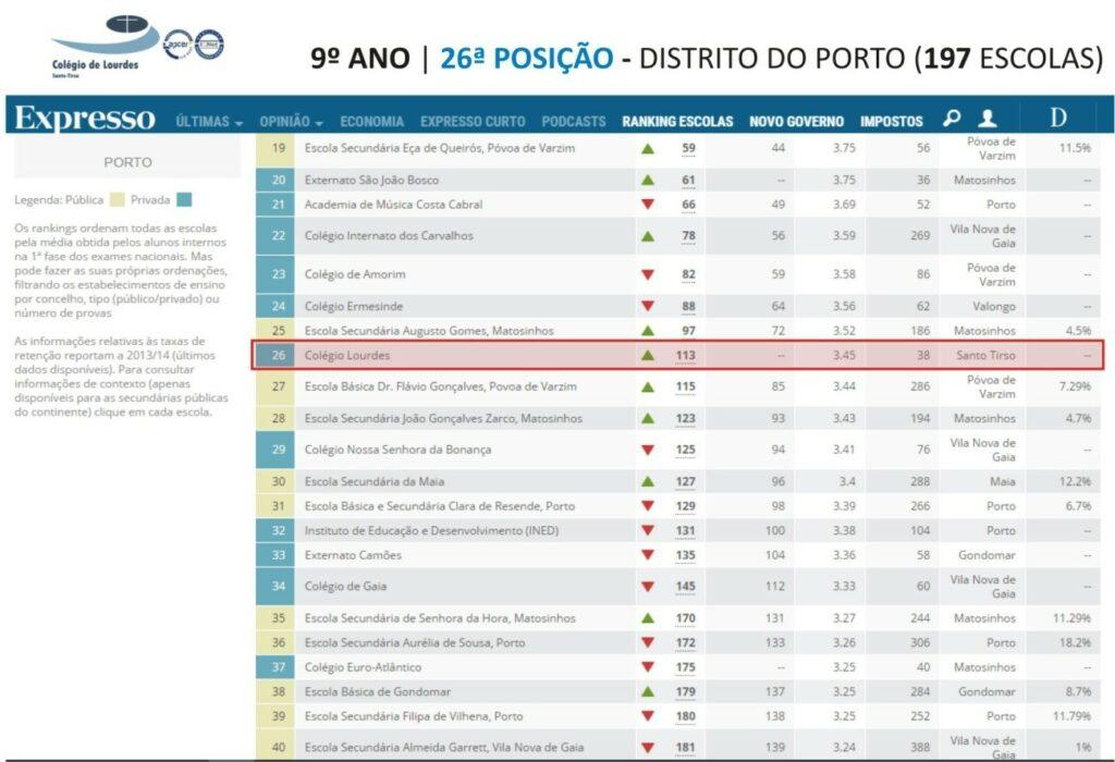 ranking 9